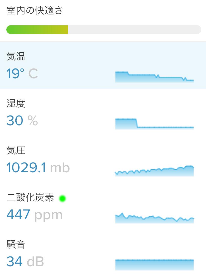 二酸化炭素濃度をリアルタイムで表示してくれるNETATMO社のウェザーステーション